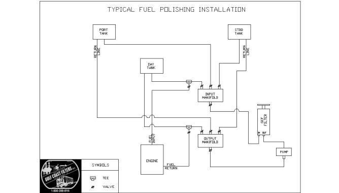 Fuel Polishingrhgulfcoastfilters: 12v Diesel Fuel Schematics Diagram At Oscargp.net